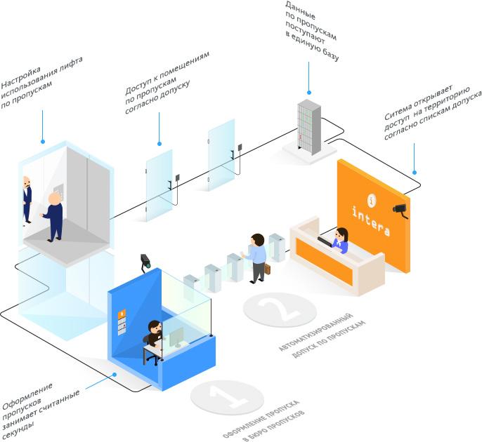 Автоматизация бюро пропусков 2