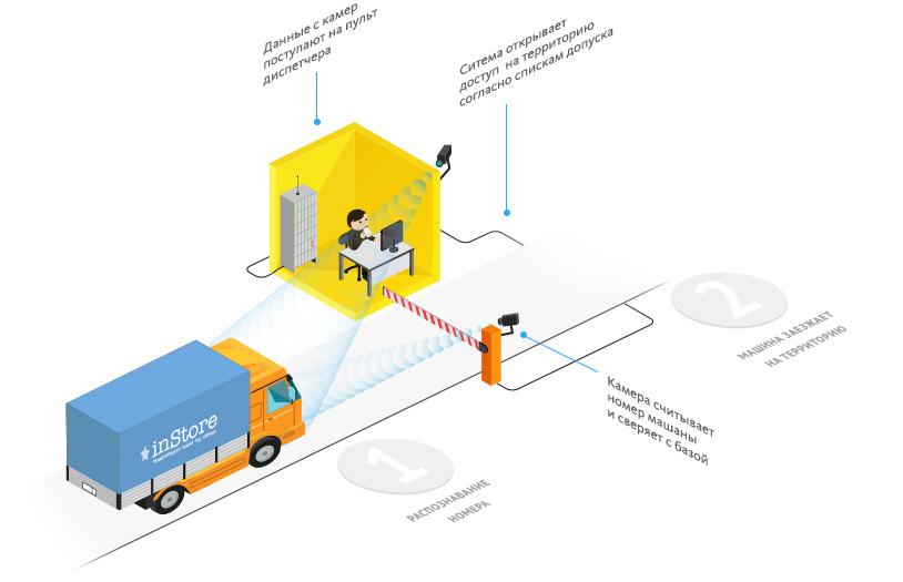 Автоматизация проезда 3