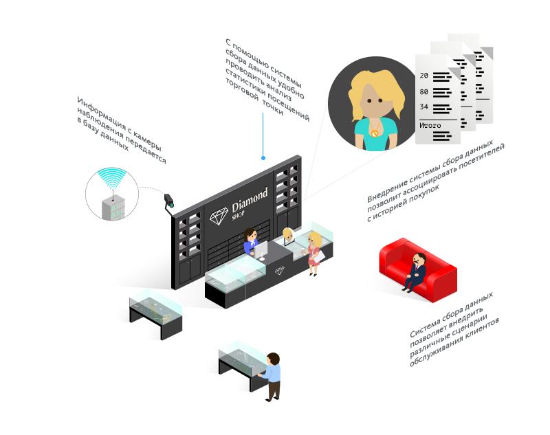 Система видеомаркетинга 2